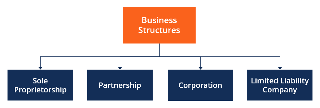 Types of Business and their legal implications